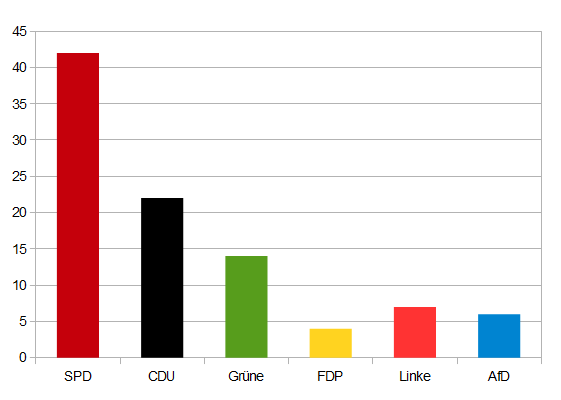 Sonntagsumfrage sieht keine absolute Mehrheit für SPD