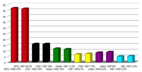Erste Prognose zur Bürgerschaftswahl 2015 in Hamburg