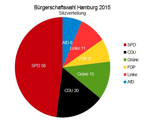 Hamburg hat gewählt - Sitzverteilung 2015